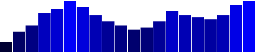 Data-driven blue bars
