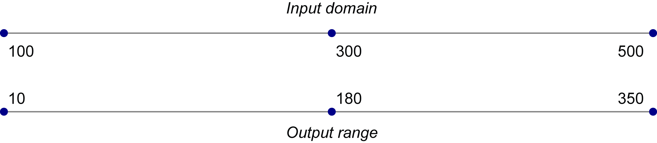 An input domain and an output range, visualized as parallel axes