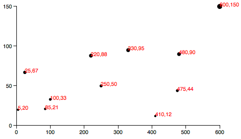Scatterplot with y-axis