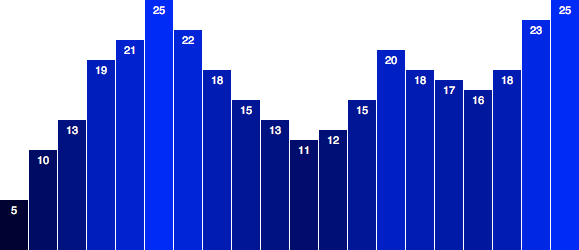 A scalable, flexible bar chart