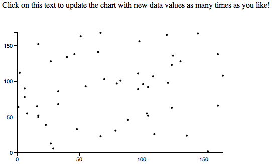 Updated scatterplot, now with data updates and dynamic scales