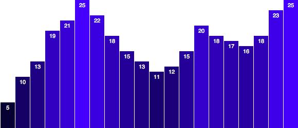 Initial bar chart