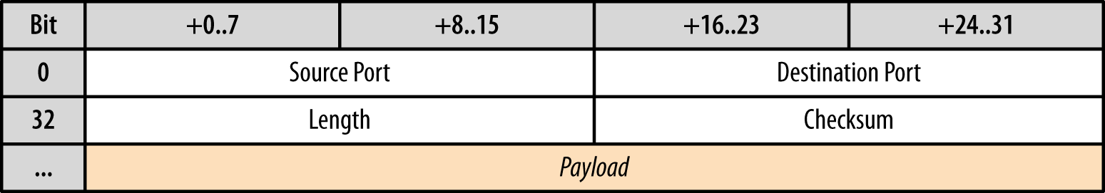 UDP header (8 bytes)