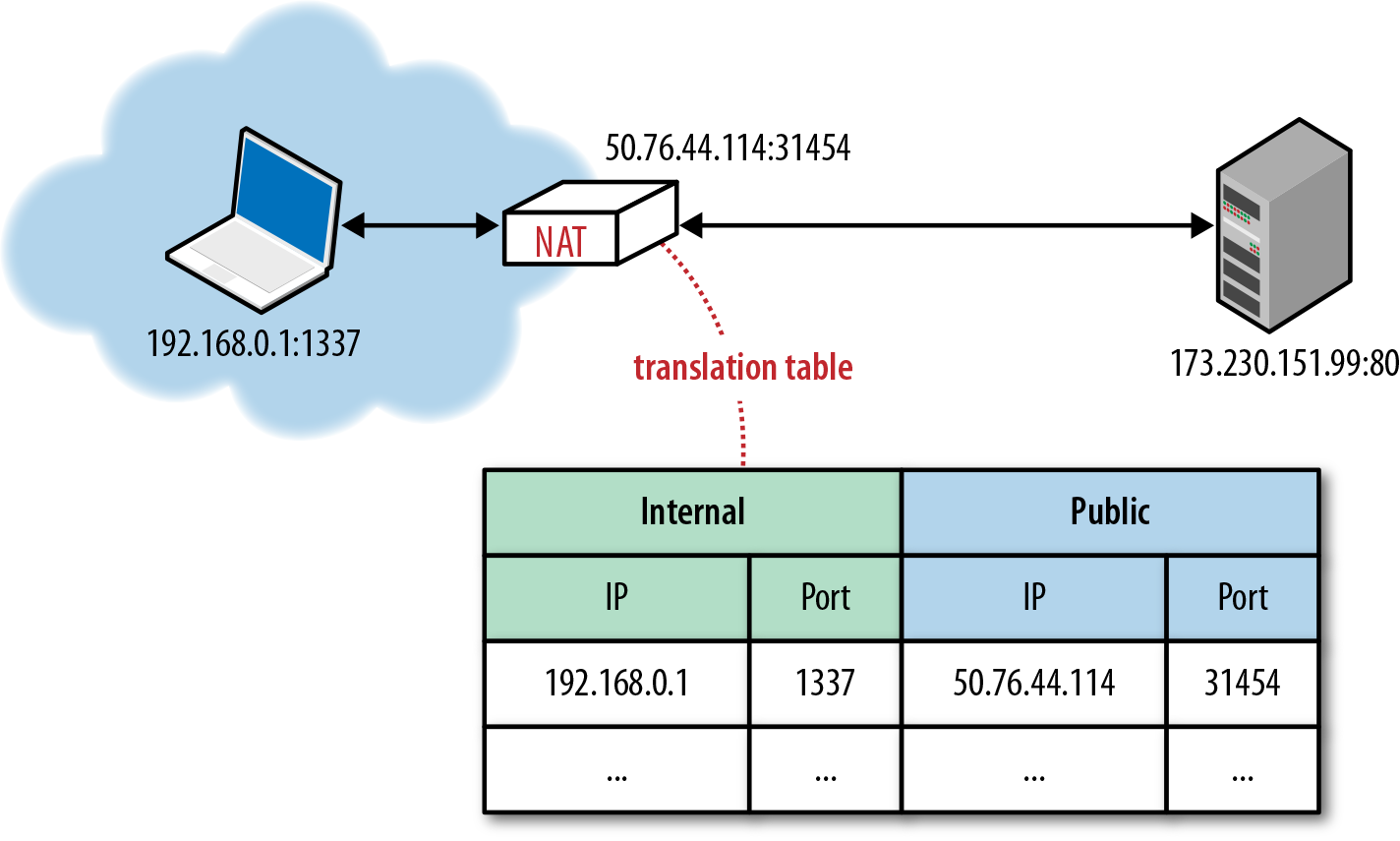 IP Network Address Translator