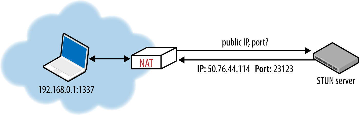 STUN query for public IP and port