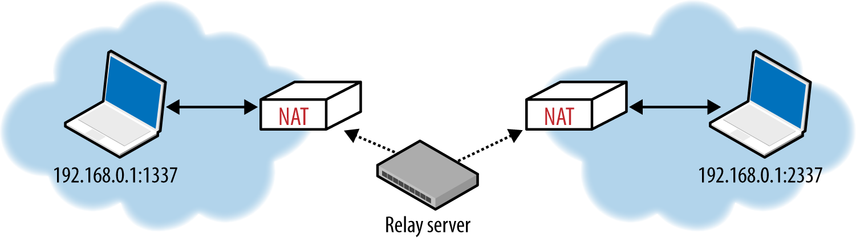 TURN relay server