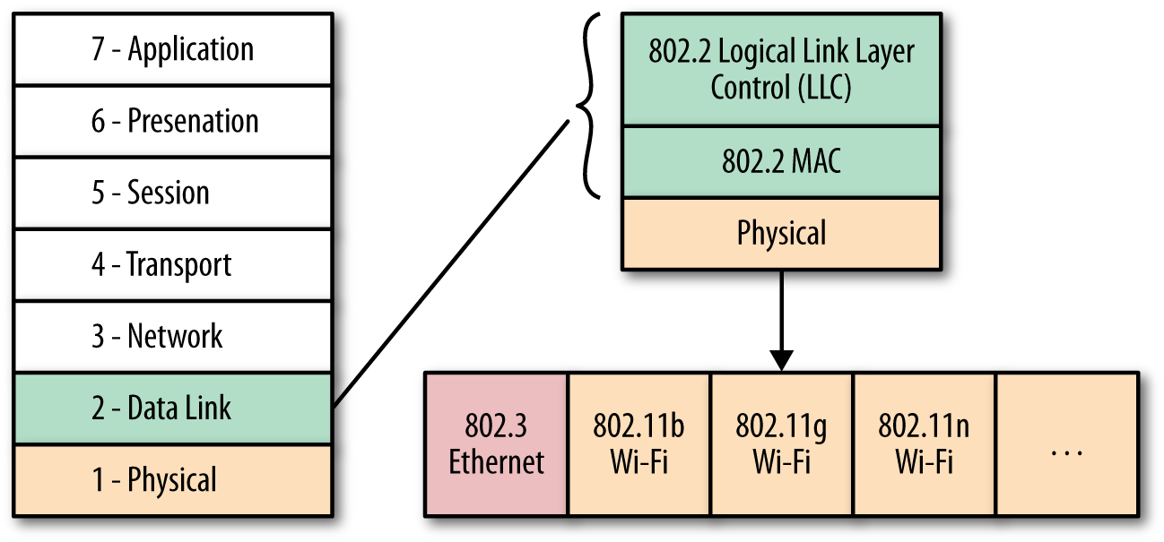 802.3 (Ethernet) and 802.11 (WiFi) data and physical layers