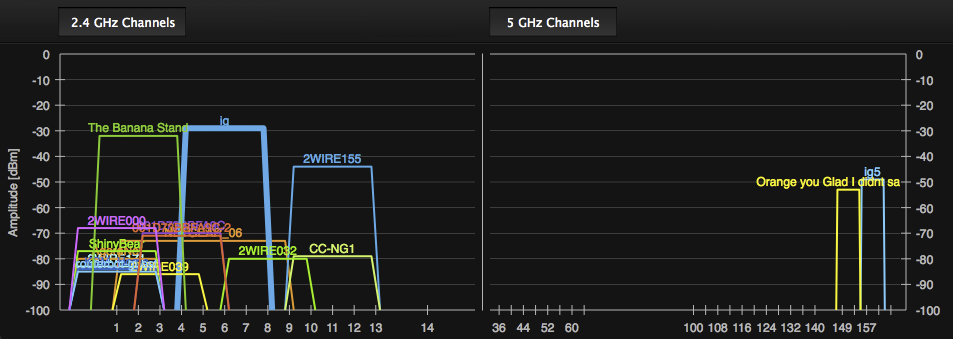 inSSIDer visualization of overlapping WiFi networks (2.4 and 5 GHz bands)