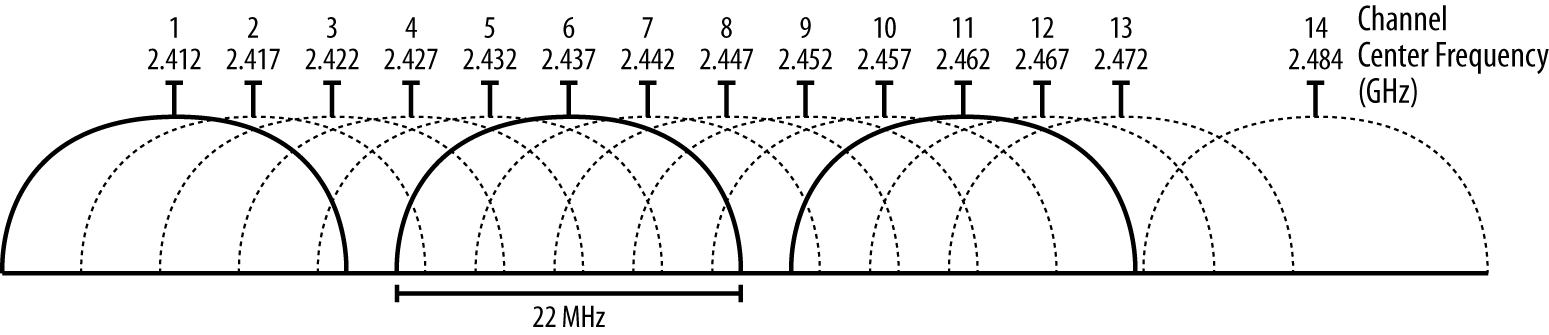 Wikipedia illustration of WiFi channels in the 2.4 GHz band