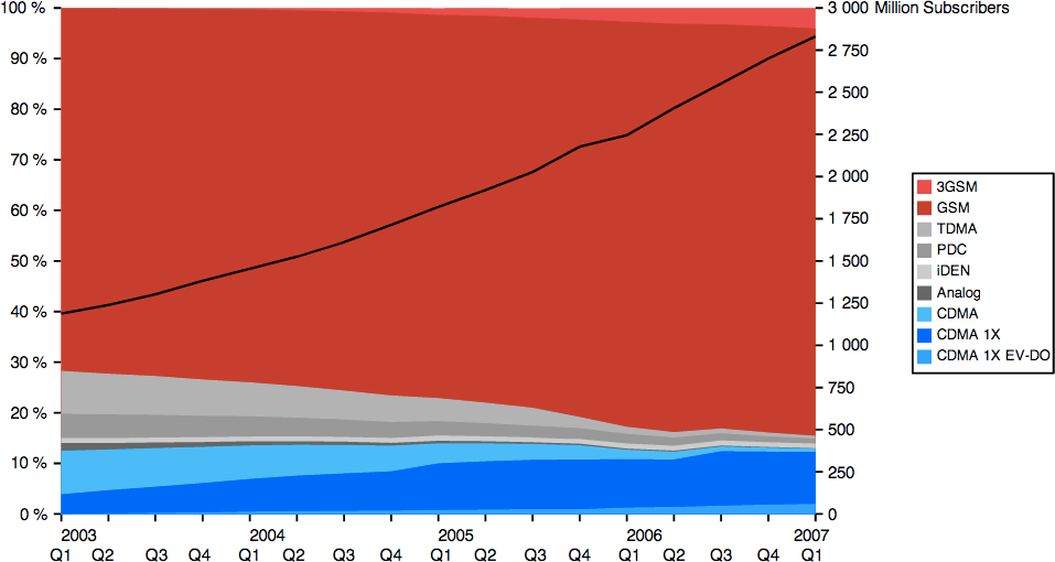 Market share of mobile standards for 2003–2007 (Wikipedia)