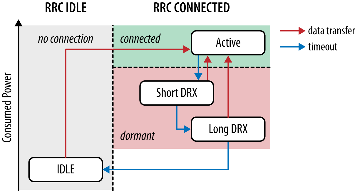 LTE RRC state machine