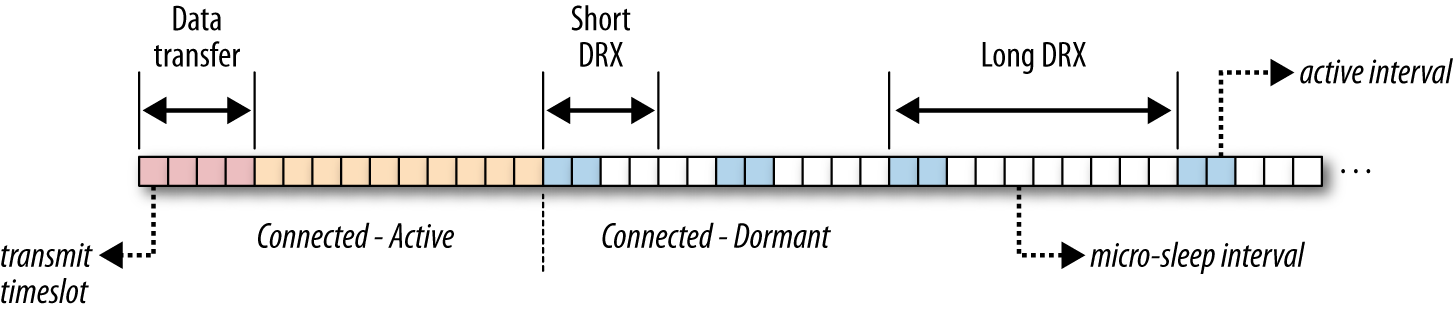 Discontinuous reception: Short DRX and Long DRX