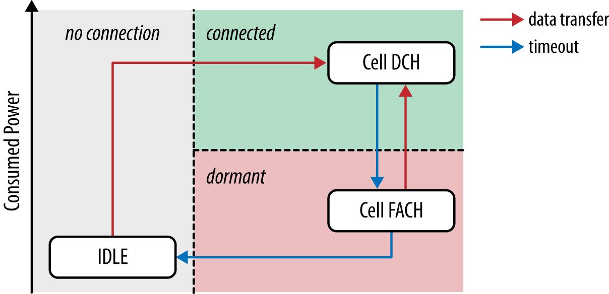 UMTS RRC state machine: HSPA, HSPA+