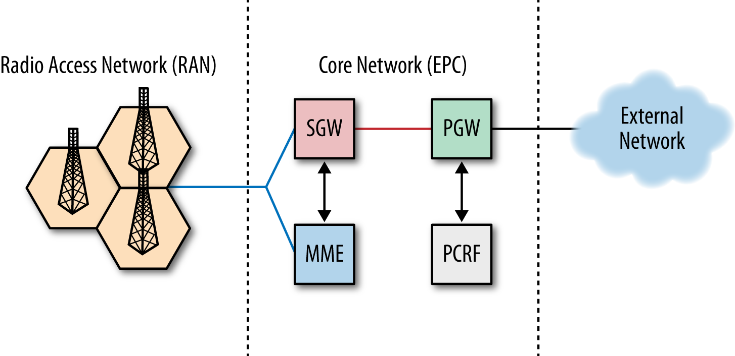 LTE core network (EPC): PGW, PCRF, SGW, and MME