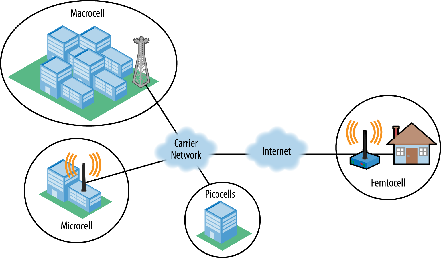 Heterogeneous network infographic (Ericsson)