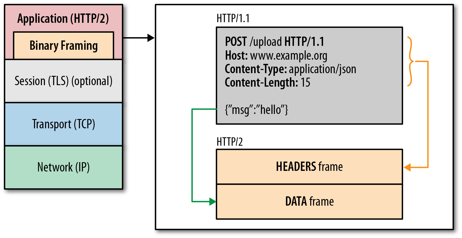HTTP/2 binary framing layer