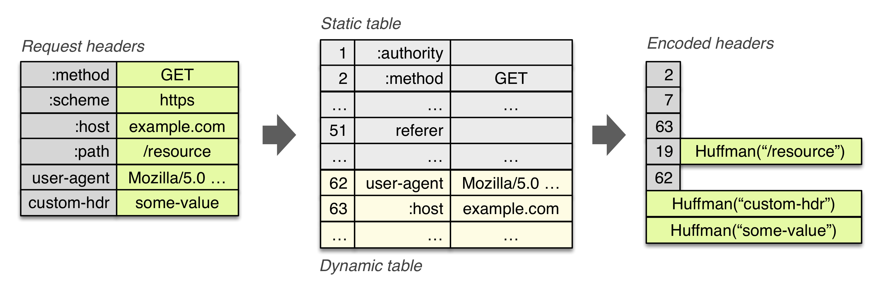Differential coding of HTTP 2.0 headers