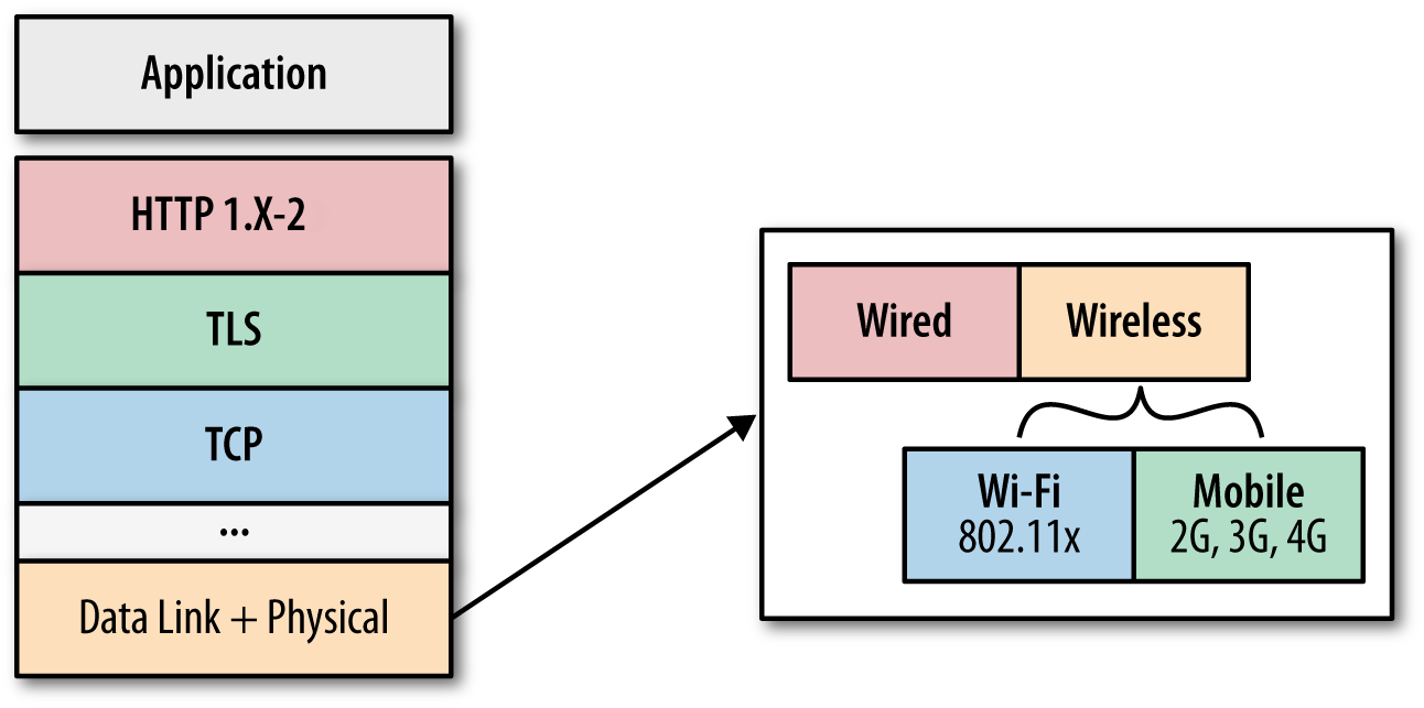 Optimization layers for web application delivery