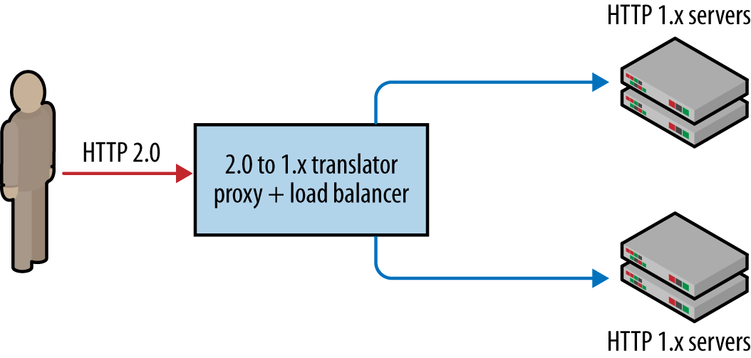 HTTP 2.0 to 1.x translation: streams converted to 1.x requests