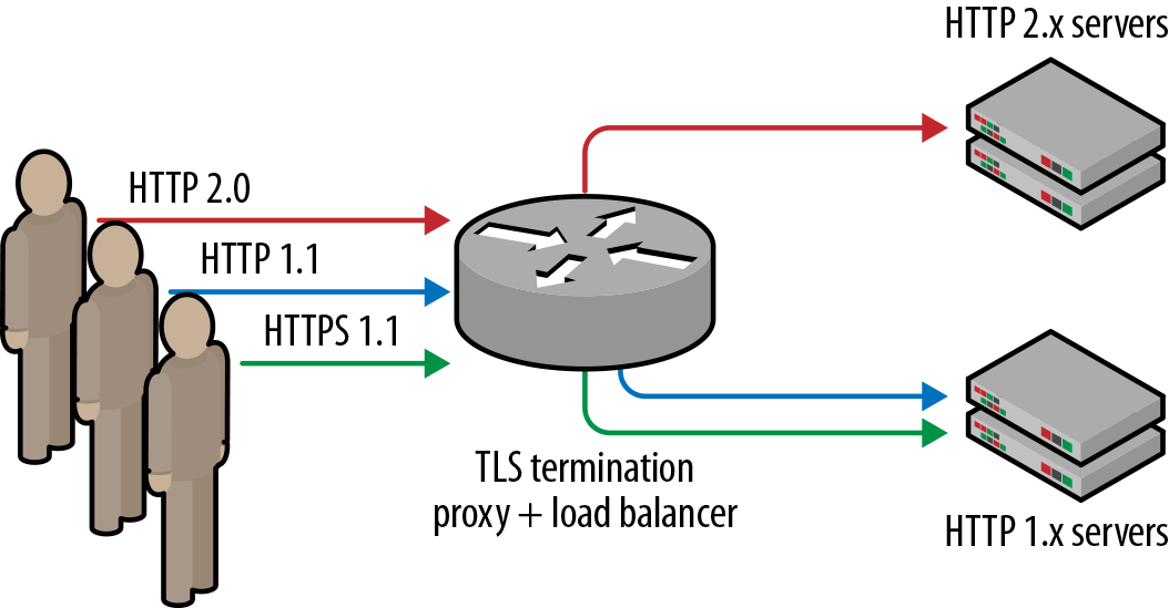 TLS+ALPN aware load-balancer