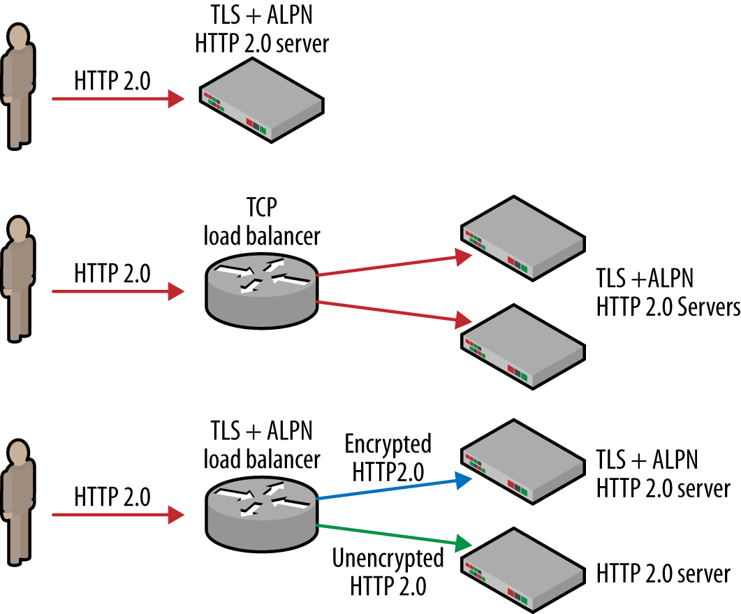 Load balancing and TLS termination strategies