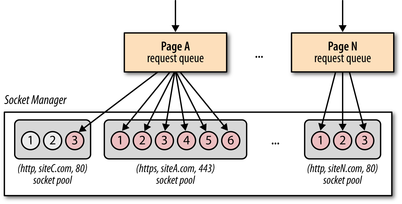 Auto-managed socket pools are shared among all browser processes