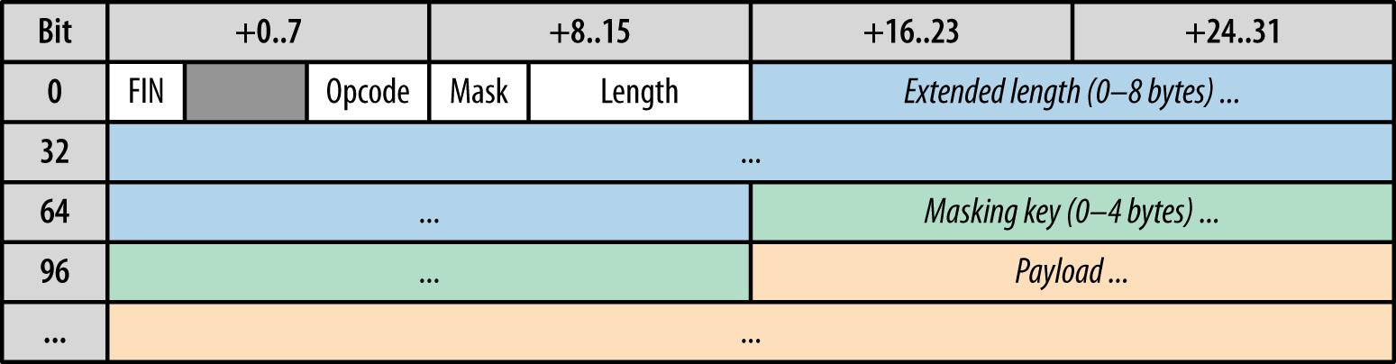 WebSocket frame: 2–14 bytes + payload