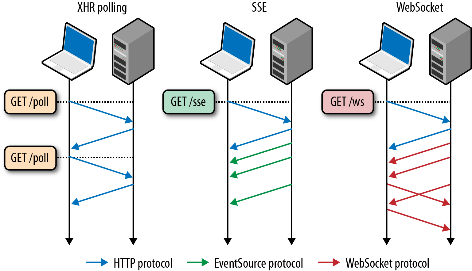 Communication flow of XHR, SSE, and WebSocket