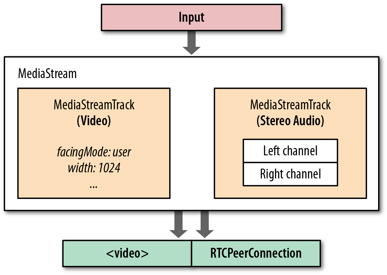 MediaStream carries one or more synchronized tracks
