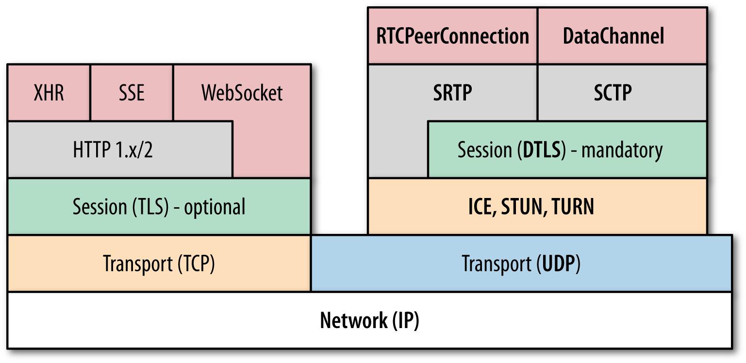 WebRTC protocol stack