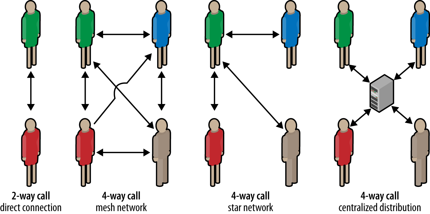 Distribution architecture for an N-way call