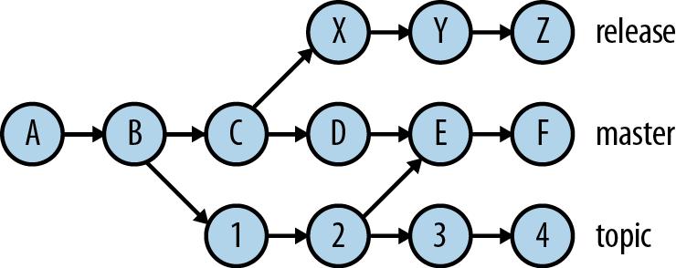 "A ""commit graph"""