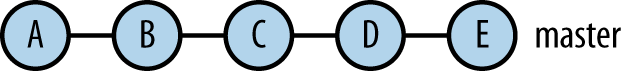 A linear commit graph