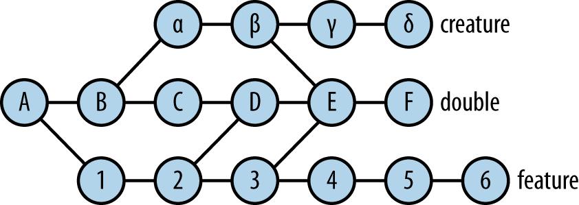 A more complex commit graph