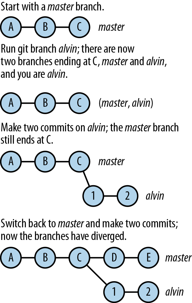 The progress of branch names