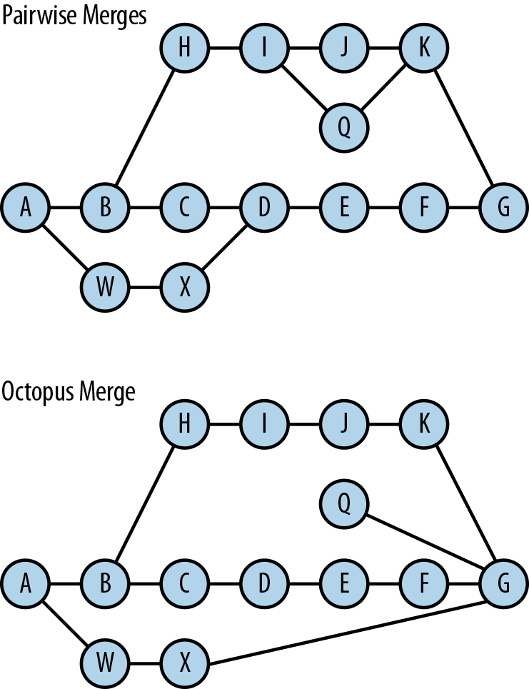Pairwise and octopus merges