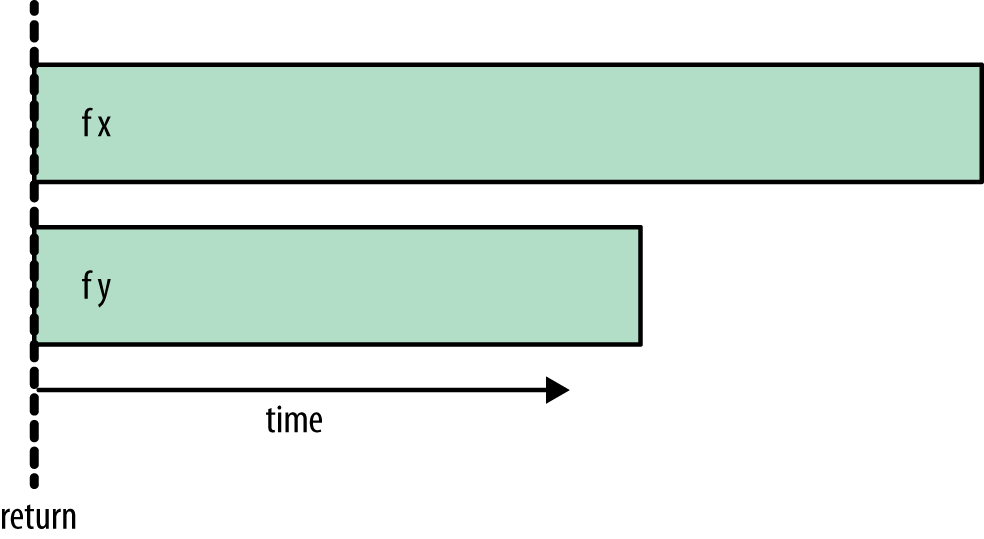 rpar/rpar timeline