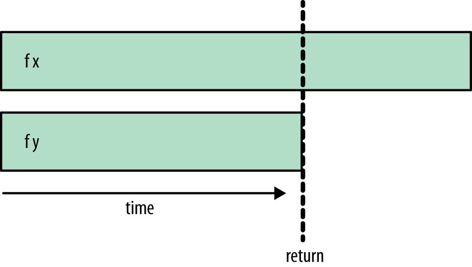 rpar/rseq timeline