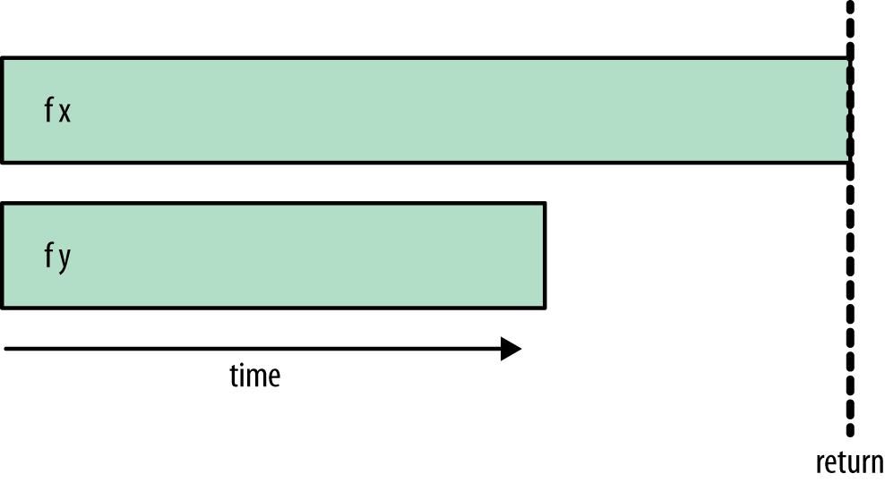 rpar/rseq/rseq timeline