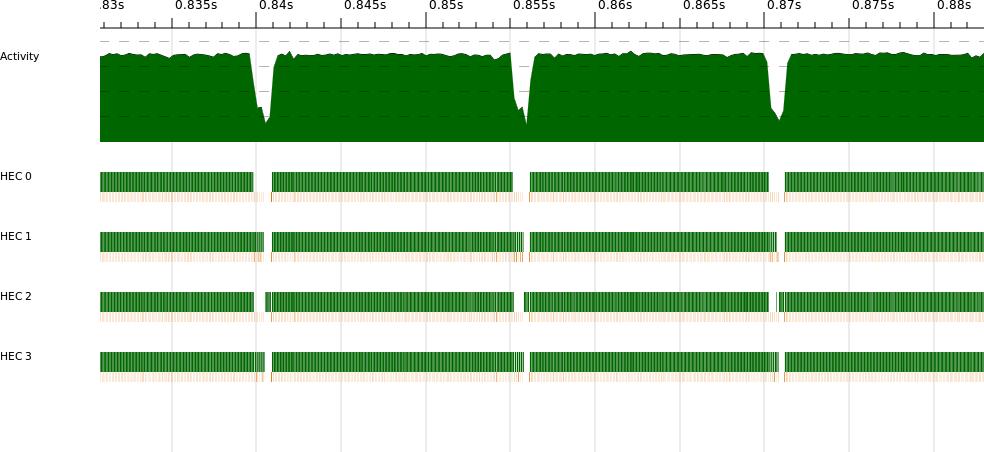 kmeans on four cores, parallel execution