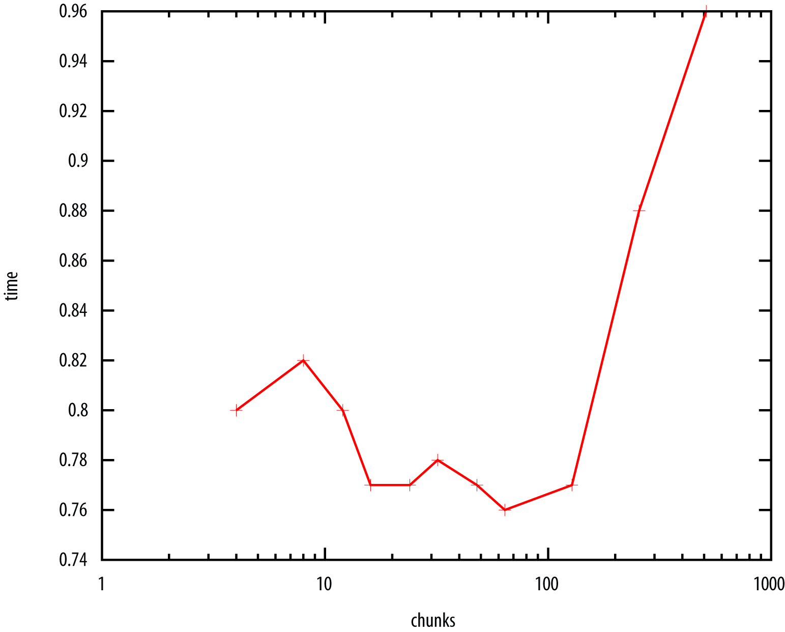 The effect of the number of chunkingnumber of chunks and runtimechunks in kmeans