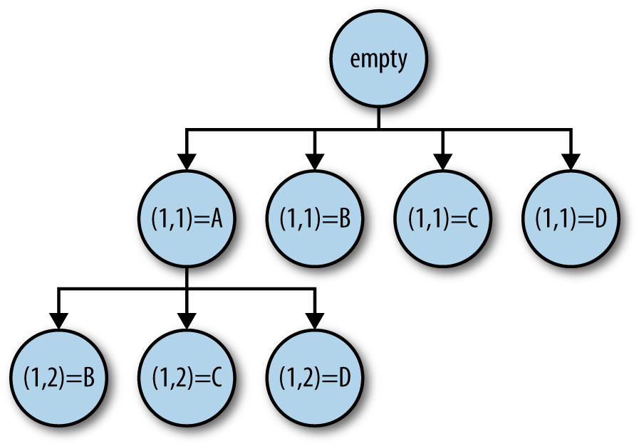 Tree-shaped search pattern for the timetabling problem