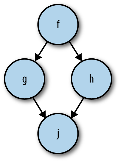 Flow of types between f, g, h, j