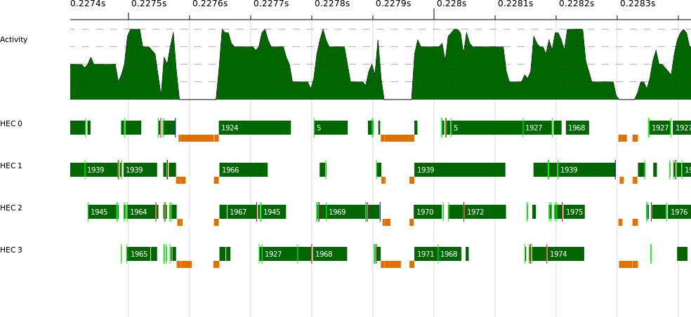 findpar2 ThreadScope profile
