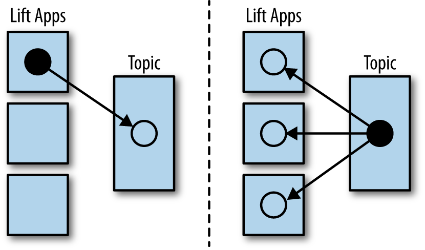 Comet events originating on one server are distributed via a topic