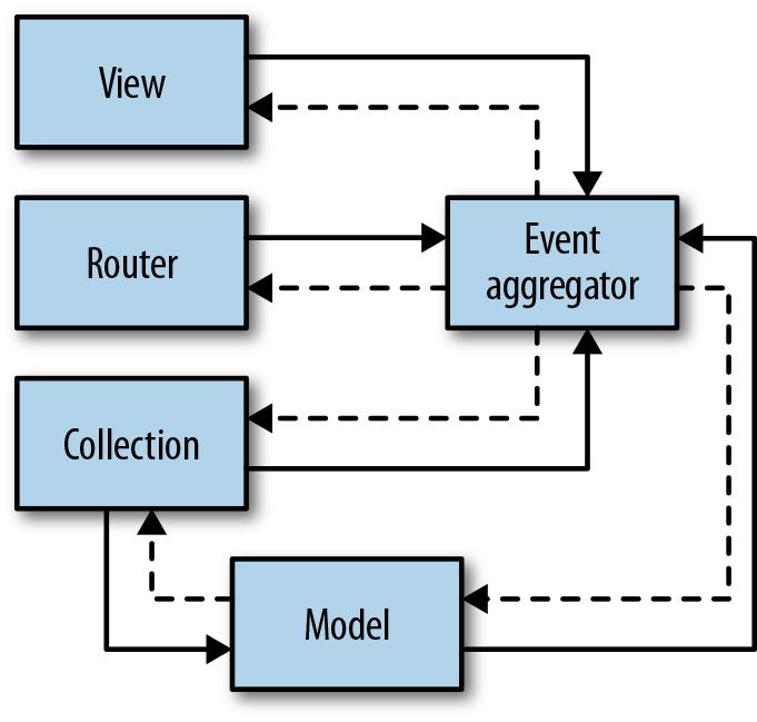 Backbone with event aggregator