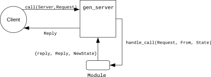 Processing a call in gen_server