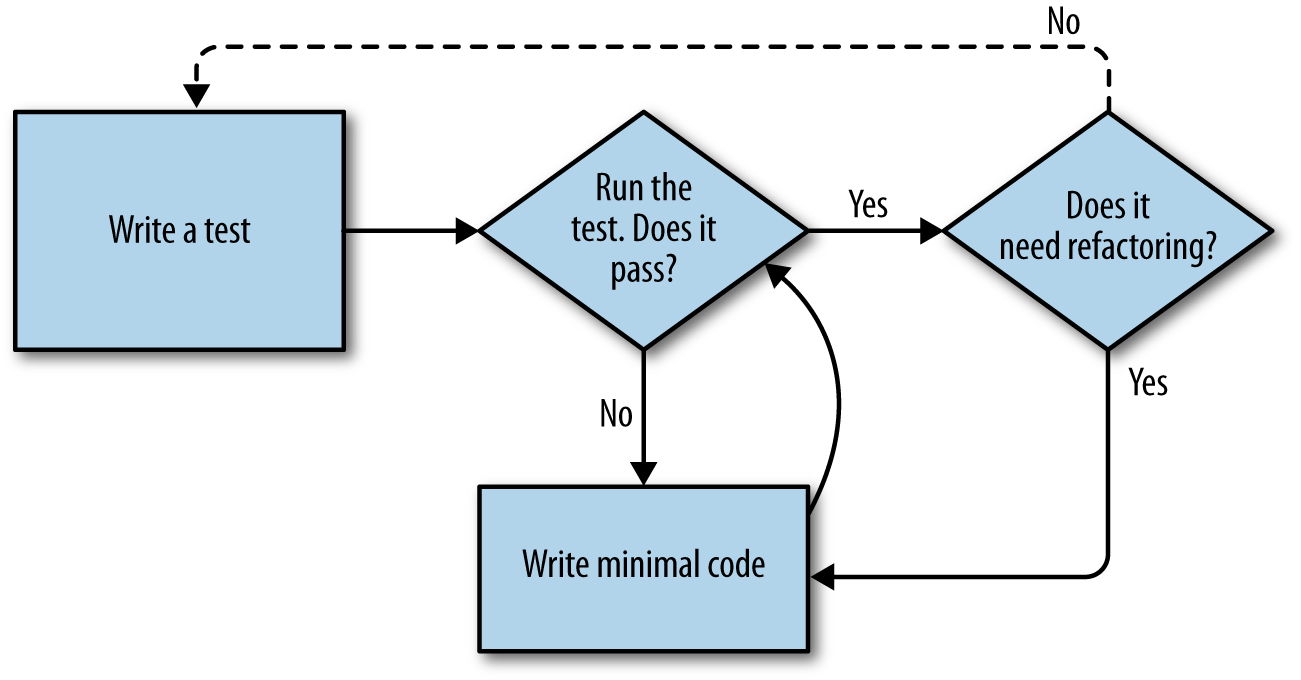 A flowchart showing tests