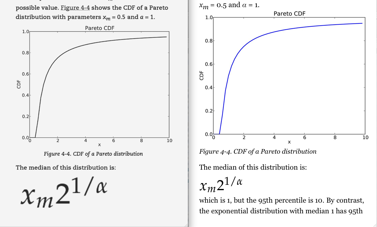 Rendering of the same bitmap equation graphic on Kindle Paperwhite (left) and Kindle for iPad (right)