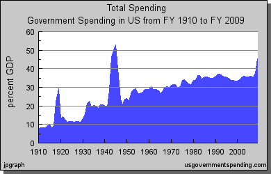 Government spending as percent of GDP since 1910